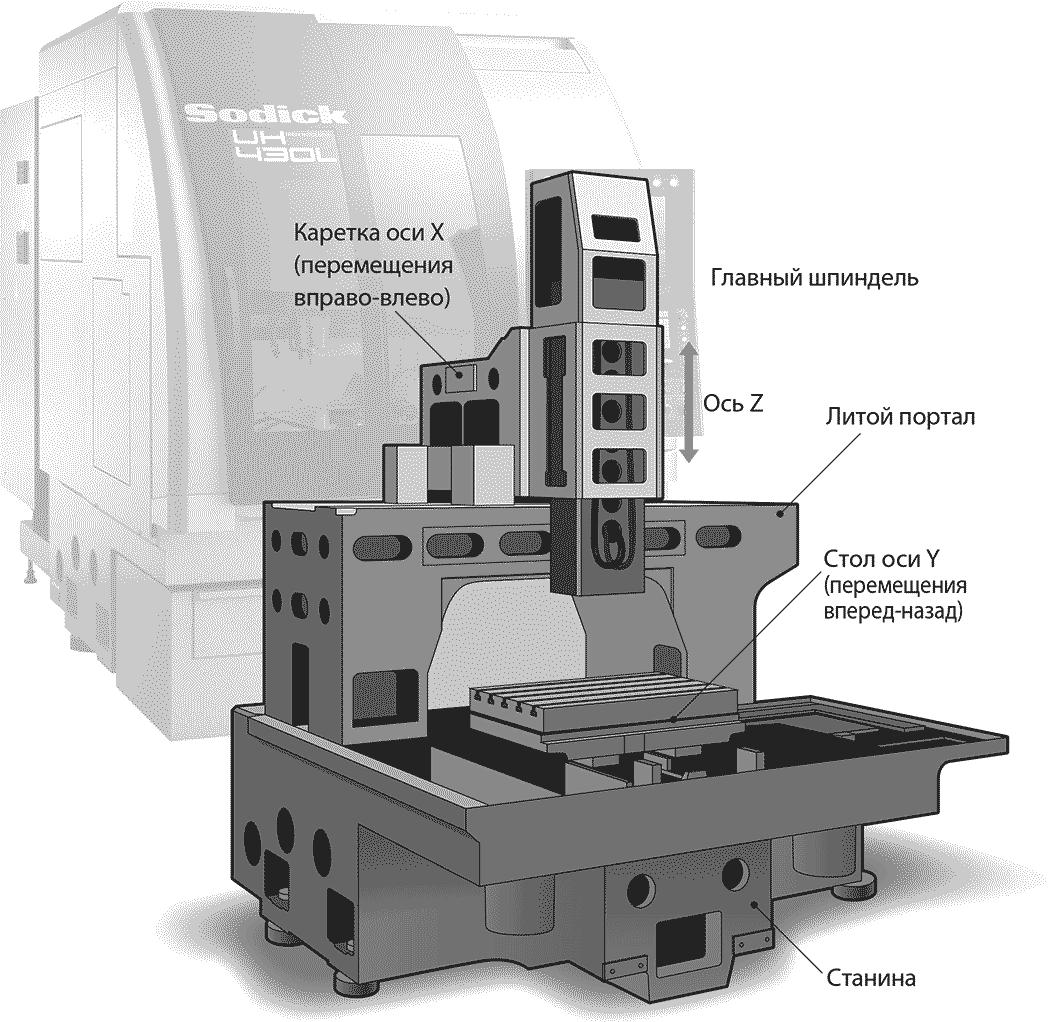 жесткая конструкция фрезерных центров Sodick