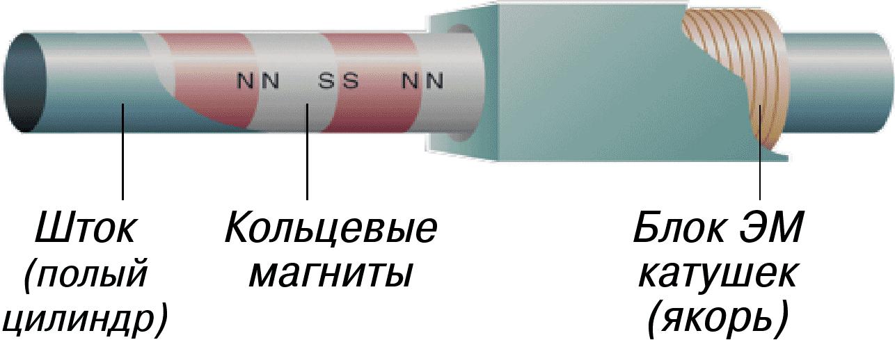 штоковый цилиндрический линейный двигатель