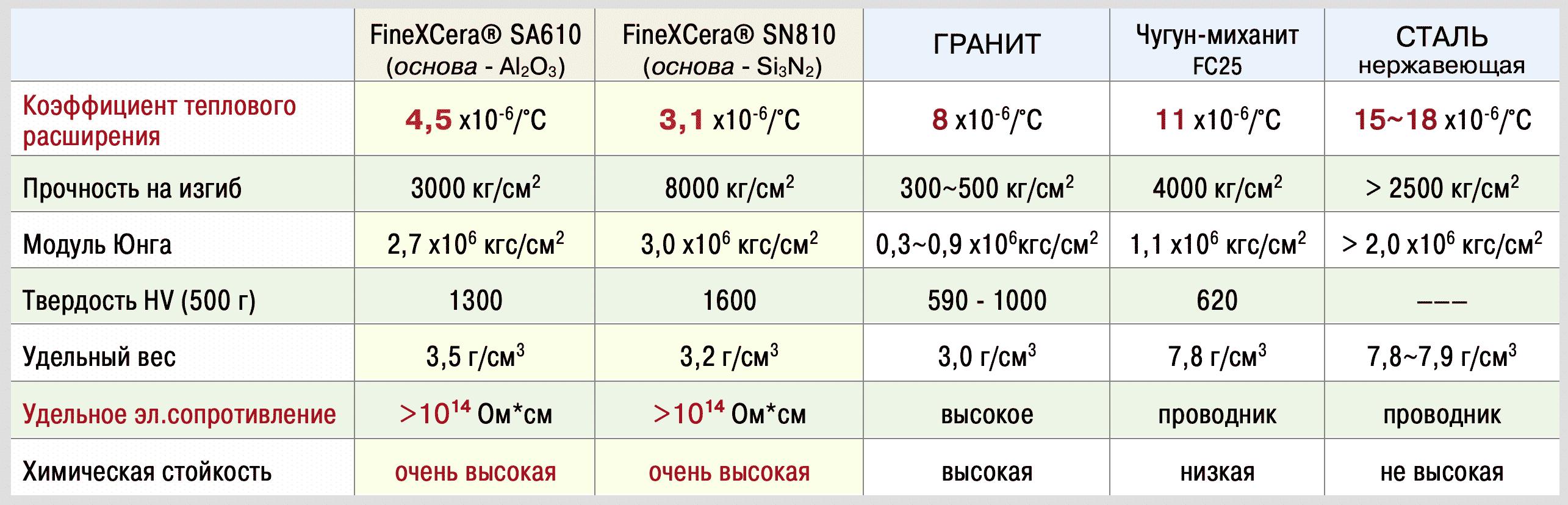 таблица FineXCera