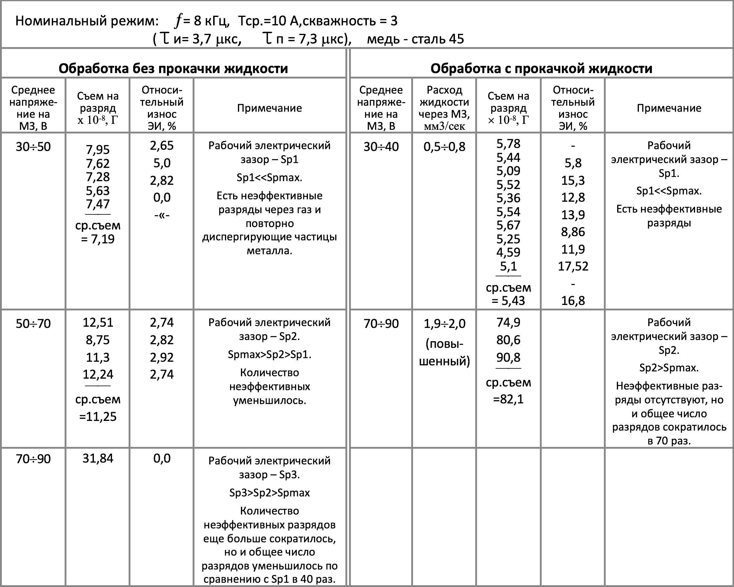 электроэрозионная прошивная обработка без прокачки и с прокачкой
