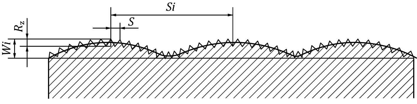 шероховатость и волнистость поверхности