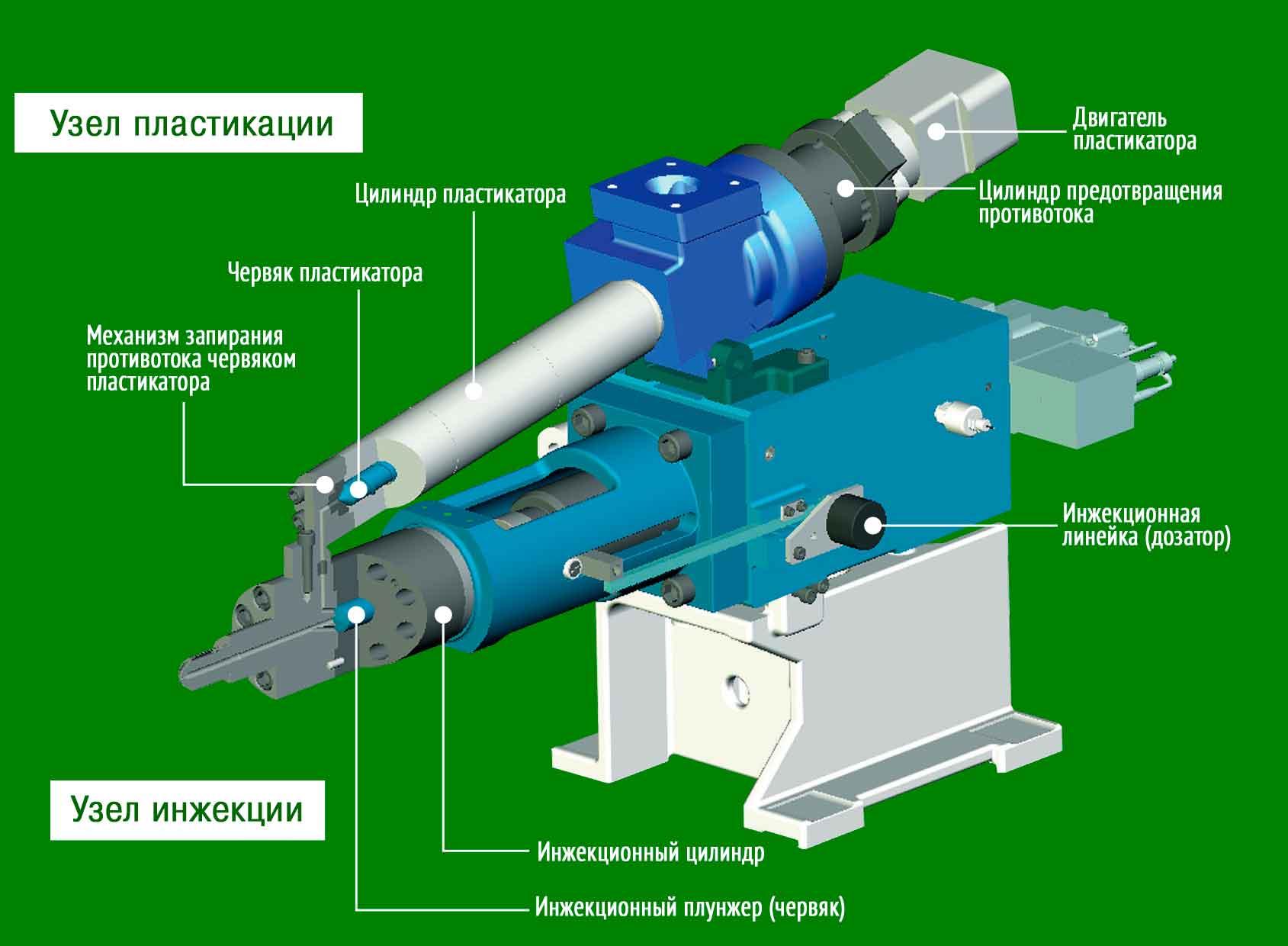 механизм раздельной пластикации и впрыска Sodick V-Line