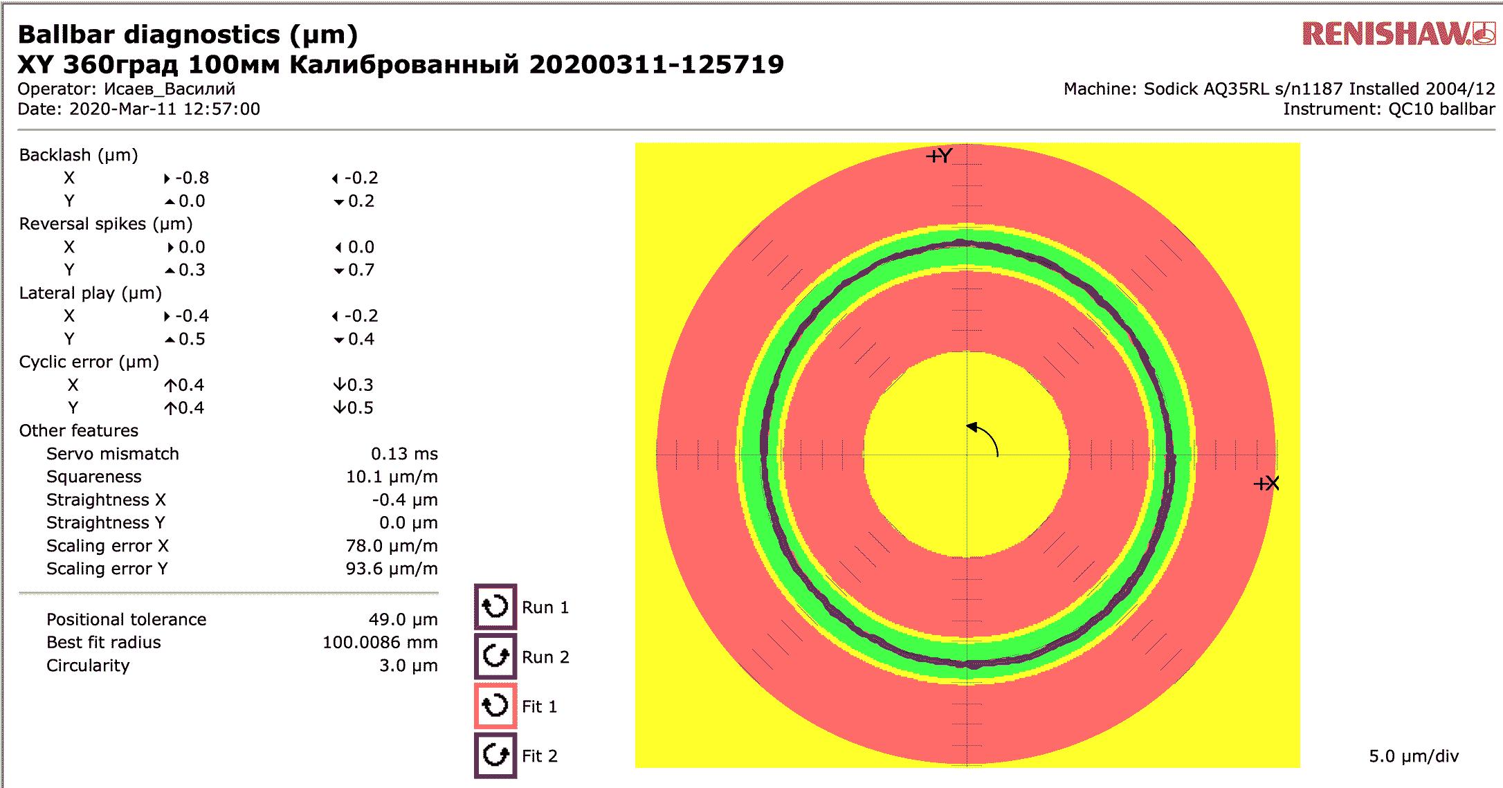 долговечная точность электроэрозионного станок Sodick