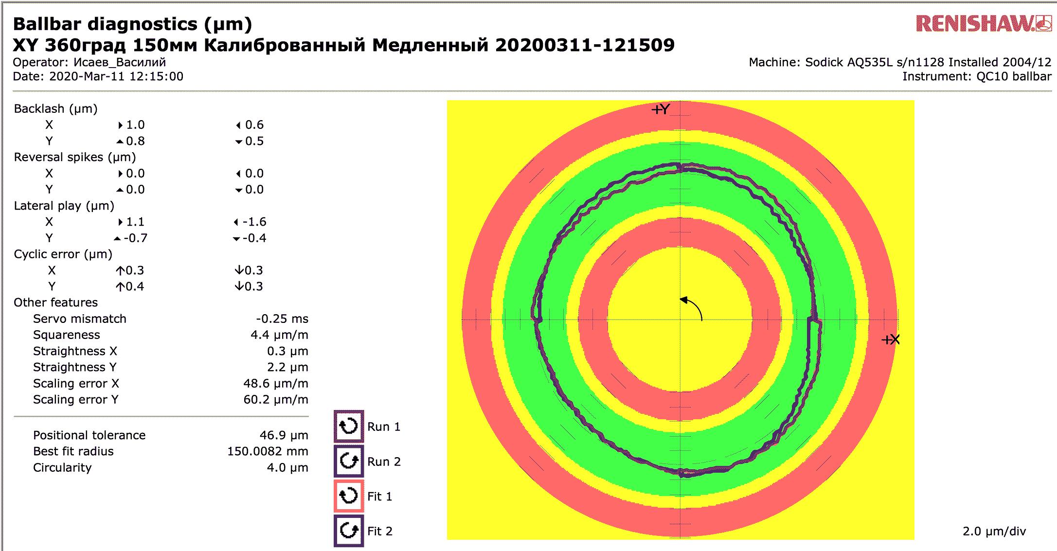 долговечная точность электроэрозионного станка Sodick